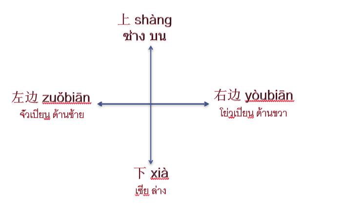 เรียนภาษาจีนเบื้องต้น: ทิศทาง方向